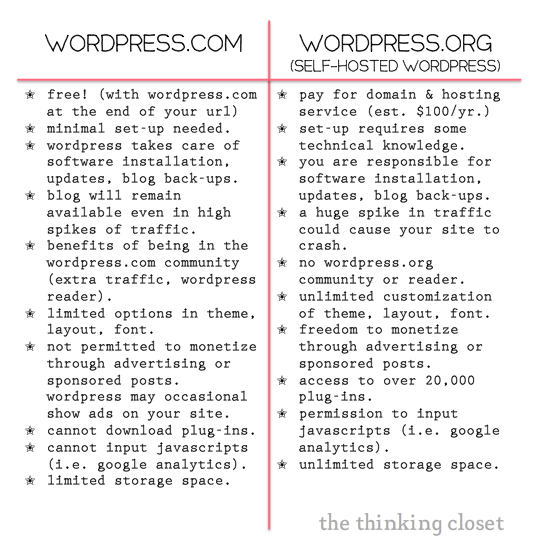 The difference between WordPress.com and WordPress.org (Self-Hosted WordPress) | The Thinking Closet